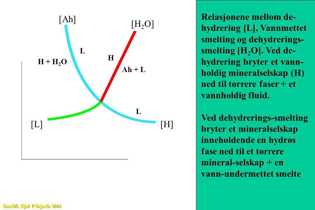 Relasjonene mellom de- hydrering [L], Vannmettet
